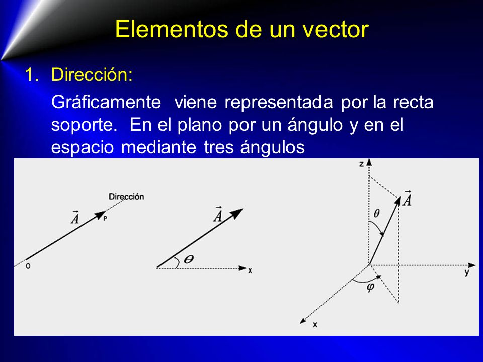 Elementos de un vector 1.Dirección: Gráficamente viene representada por la recta soporte. En el plano por un ángulo y en el espacio mediante tres ángu
