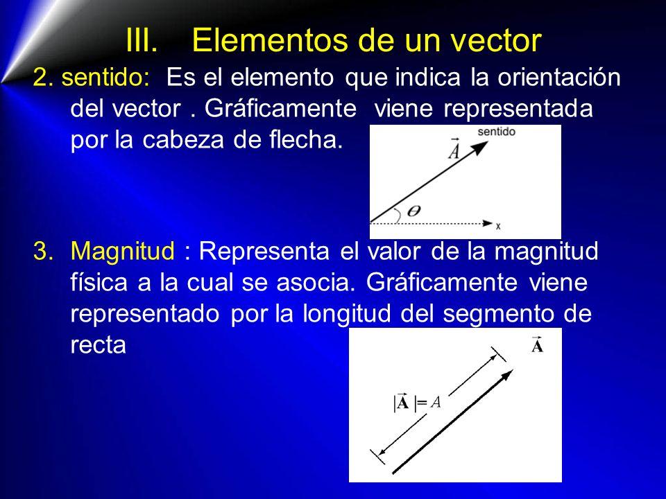III.Elementos de un vector 2. sentido: Es el elemento que indica la orientación del vector. Gráficamente viene representada por la cabeza de flecha. 3
