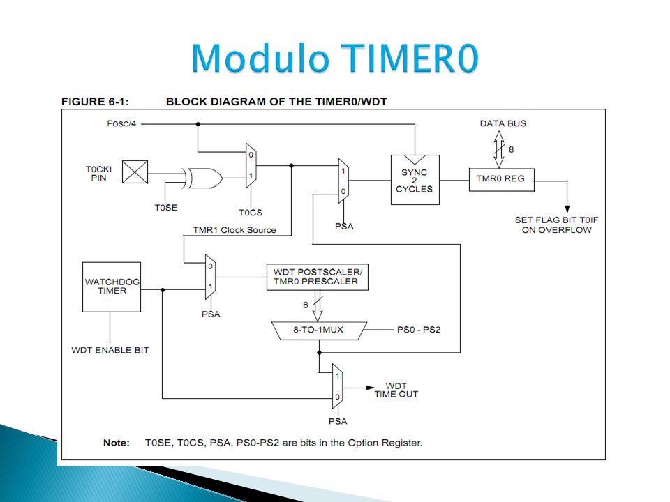 El tiempo de desbordamiento del TIMER0, se halla de acuerdo a la siguiente formula.