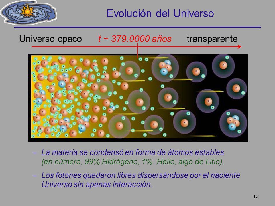 Evolución del Universo –La materia se condensó en forma de átomos estables (en número, 99% Hidrógeno, 1% Helio, algo de Litio). –Los fotones quedaron