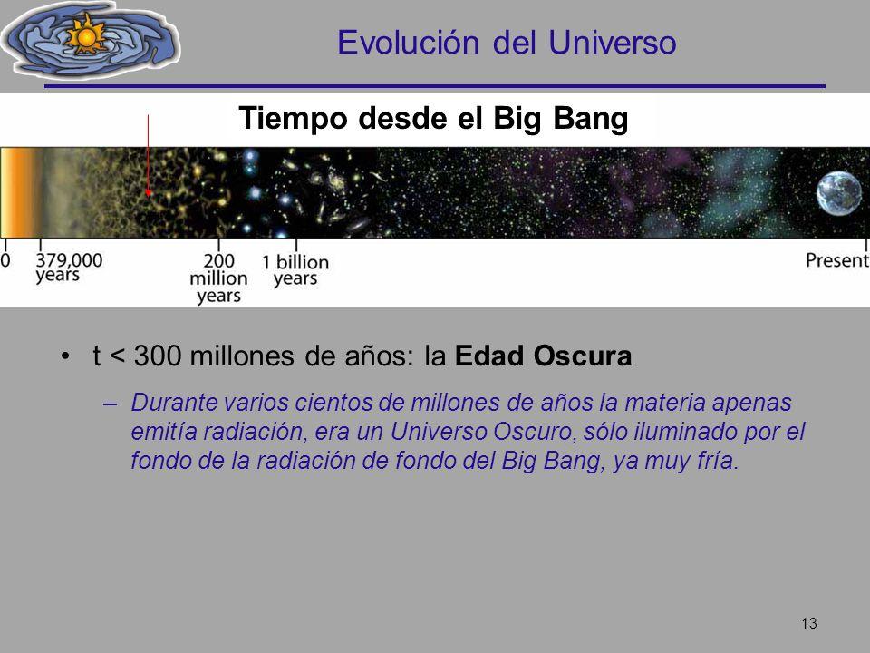 Evolución del Universo t < 300 millones de años: la Edad Oscura –Durante varios cientos de millones de años la materia apenas emitía radiación, era un