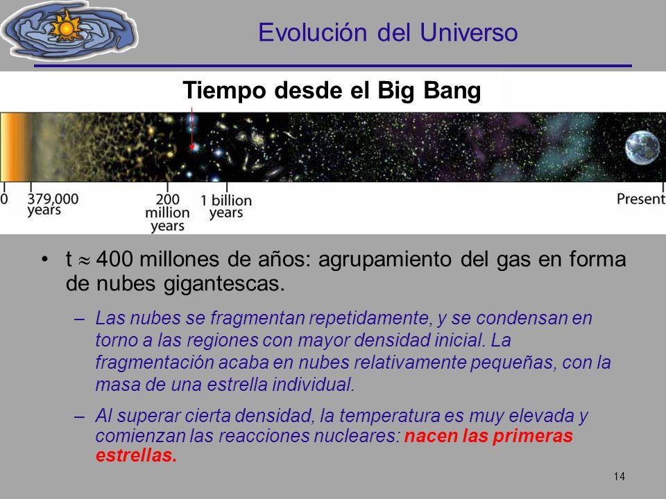 Evolución del Universo t 400 millones de años: agrupamiento del gas en forma de nubes gigantescas. –Las nubes se fragmentan repetidamente, y se conden