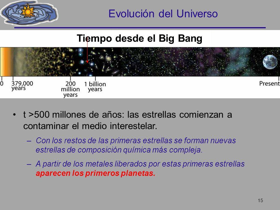 Evolución del Universo t >500 millones de años: las estrellas comienzan a contaminar el medio interestelar. –Con los restos de las primeras estrellas