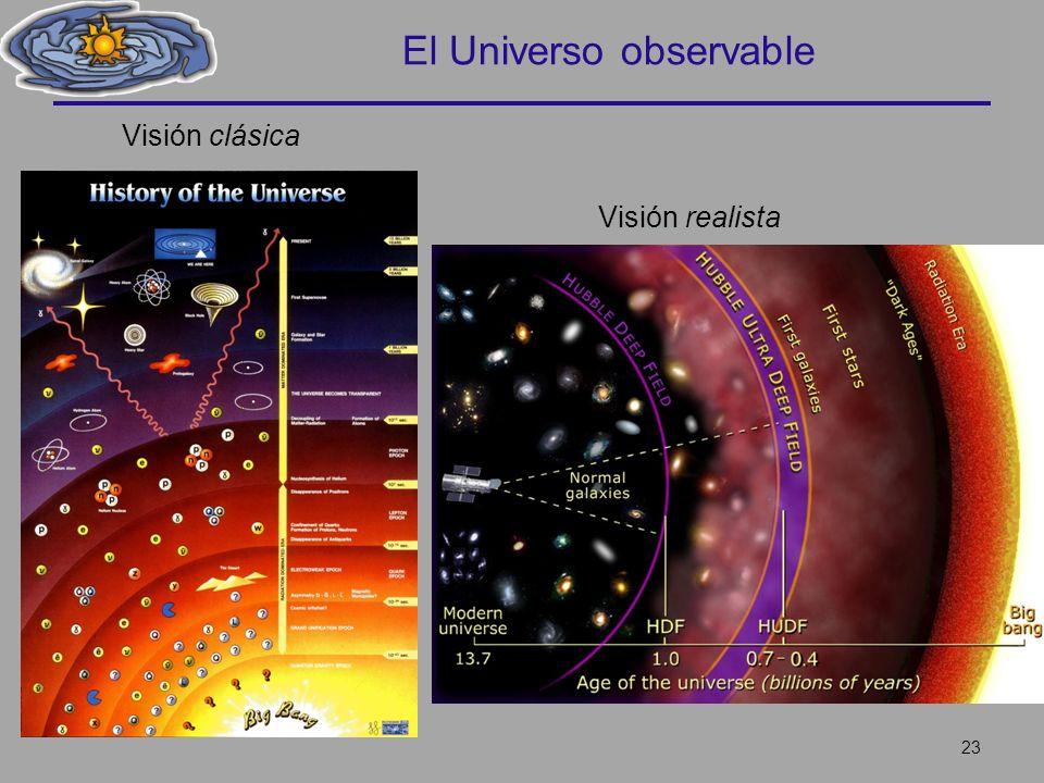 El Universo observable 23 Visión clásica Visión realista