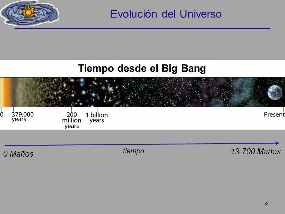 Evolución del Universo 9 tiempo 13.700 Maños 0 Maños Tiempo desde el Big Bang