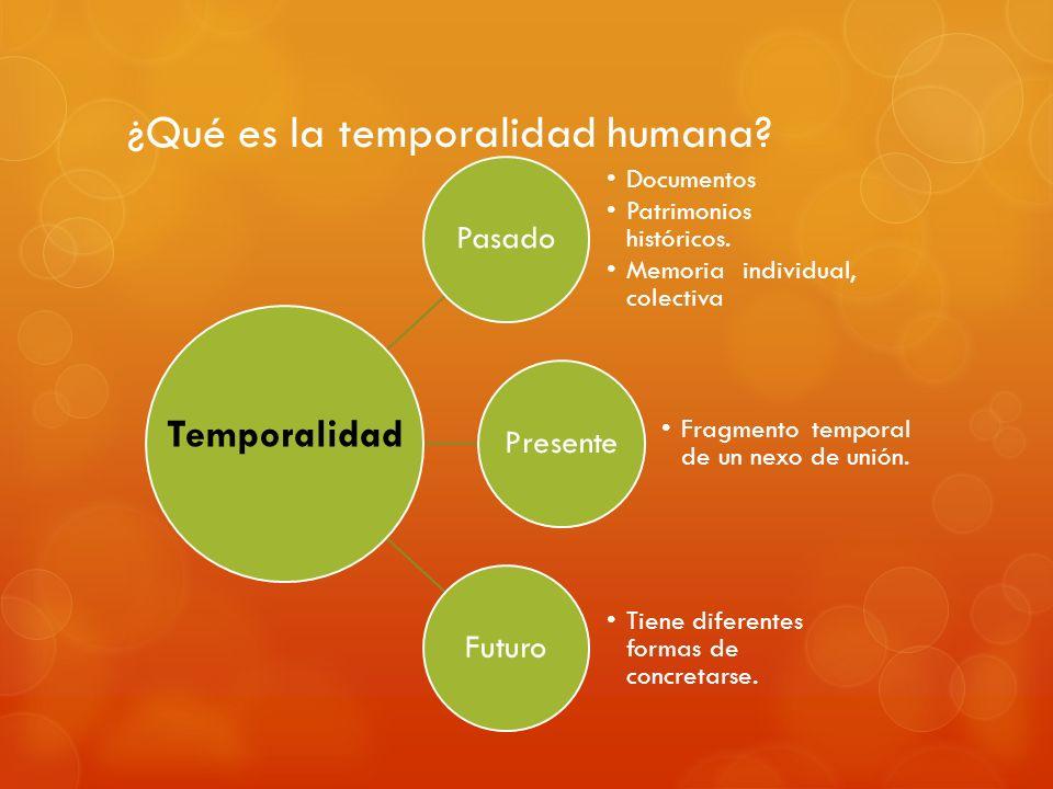 ¿Qué es la temporalidad humana? Pasado Documentos Patrimonios históricos. Memoria individual, colectiva Presente Fragmento temporal de un nexo de unió