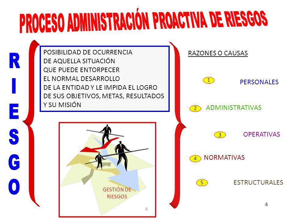 4 4 PERSONALES ADMINISTRATIVAS RAZONES O CAUSAS OPERATIVAS NORMATIVAS ESTRUCTURALES RIESGORIESGO POSIBILIDAD DE OCURRENCIA DE AQUELLA SITUACIÓN QUE PUEDE ENTORPECER EL NORMAL DESARROLLO DE LA ENTIDAD Y LE IMPIDA EL LOGRO DE SUS OBJETIVOS, METAS, RESULTADOS Y SU MISIÓN 1 2 3 4 5 GESTIÓN DE RIESGOS