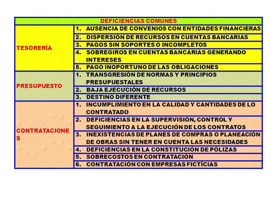 DEFICIENCIAS COMUNES TESORERÍA 1.AUSENCIA DE CONVENIOS CON ENTIDADES FINANCIERAS 2.