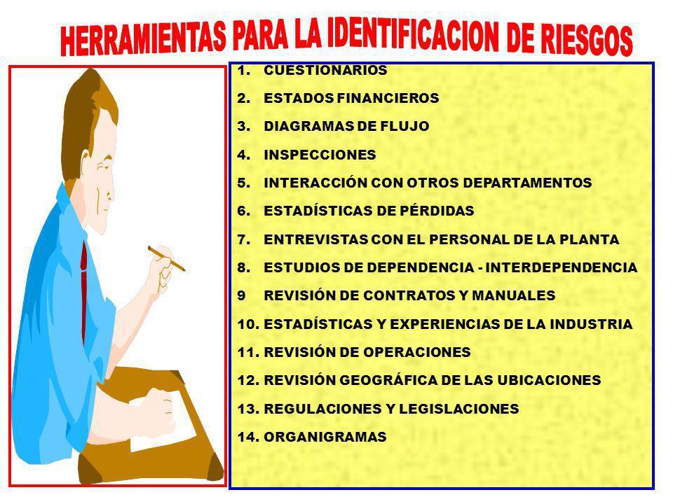 9 9 1.CUESTIONARIOS 2.ESTADOS FINANCIEROS 3.DIAGRAMAS DE FLUJO 4.INSPECCIONES 5.INTERACCIÓN CON OTROS DEPARTAMENTOS 6.ESTADÍSTICAS DE PÉRDIDAS 7.ENTREVISTAS CON EL PERSONAL DE LA PLANTA 8.ESTUDIOS DE DEPENDENCIA - INTERDEPENDENCIA 9REVISIÓN DE CONTRATOS Y MANUALES 10.ESTADÍSTICAS Y EXPERIENCIAS DE LA INDUSTRIA 11.REVISIÓN DE OPERACIONES 12.REVISIÓN GEOGRÁFICA DE LAS UBICACIONES 13.REGULACIONES Y LEGISLACIONES 14.ORGANIGRAMAS