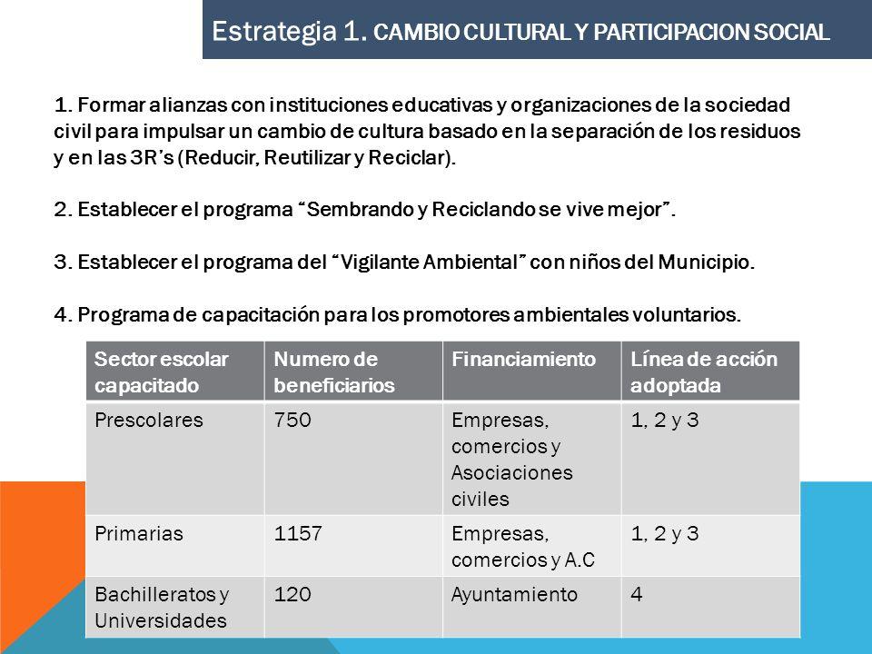 Estrategia 1. CAMBIO CULTURAL Y PARTICIPACION SOCIAL 1. Formar alianzas con instituciones educativas y organizaciones de la sociedad civil para impuls