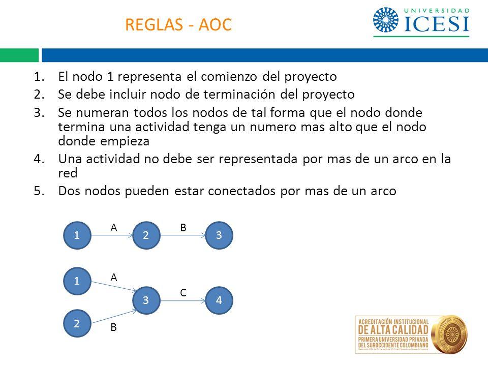 REGLAS - AOC 1.El nodo 1 representa el comienzo del proyecto 2.Se debe incluir nodo de terminación del proyecto 3.Se numeran todos los nodos de tal fo