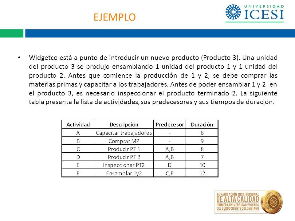 EJEMPLO Widgetco está a punto de introducir un nuevo producto (Producto 3). Una unidad del producto 3 se produjo ensamblando 1 unidad del producto 1 y
