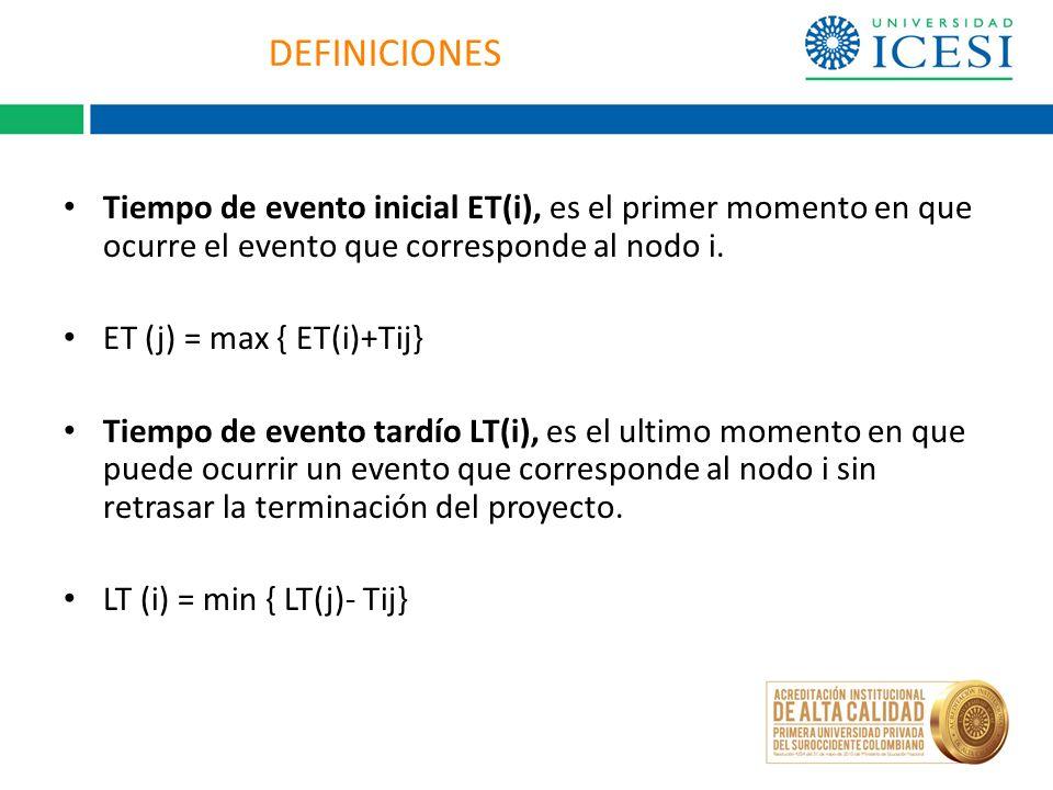DEFINICIONES Tiempo de evento inicial ET(i), es el primer momento en que ocurre el evento que corresponde al nodo i. ET (j) = max { ET(i)+Tij} Tiempo