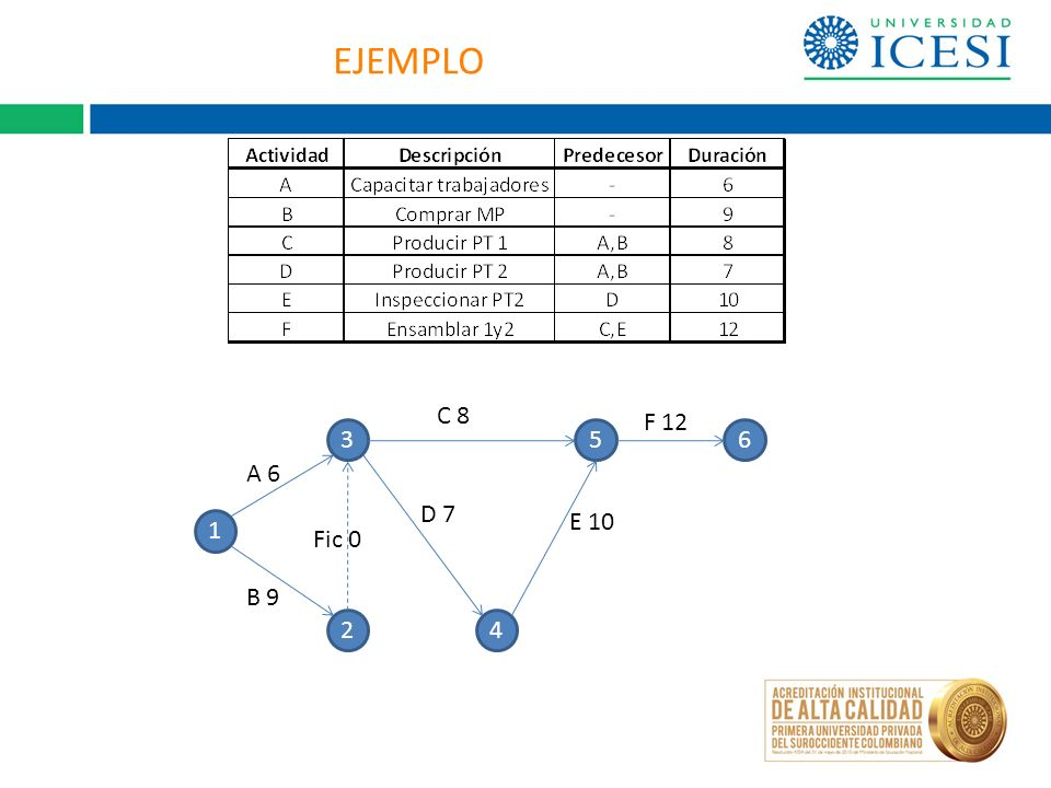 EJEMPLO 1 2 365 4 A 6 B 9 Fic 0 C 8 D 7 E 10 F 12
