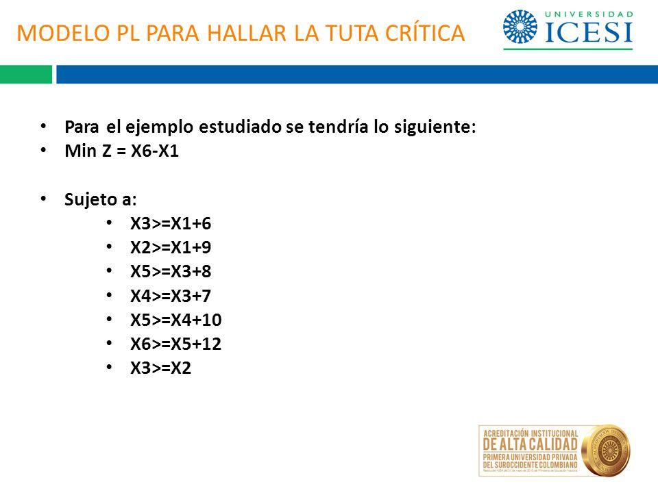 MODELO PL PARA HALLAR LA TUTA CRÍTICA Para el ejemplo estudiado se tendría lo siguiente: Min Z = X6-X1 Sujeto a: X3>=X1+6 X2>=X1+9 X5>=X3+8 X4>=X3+7 X