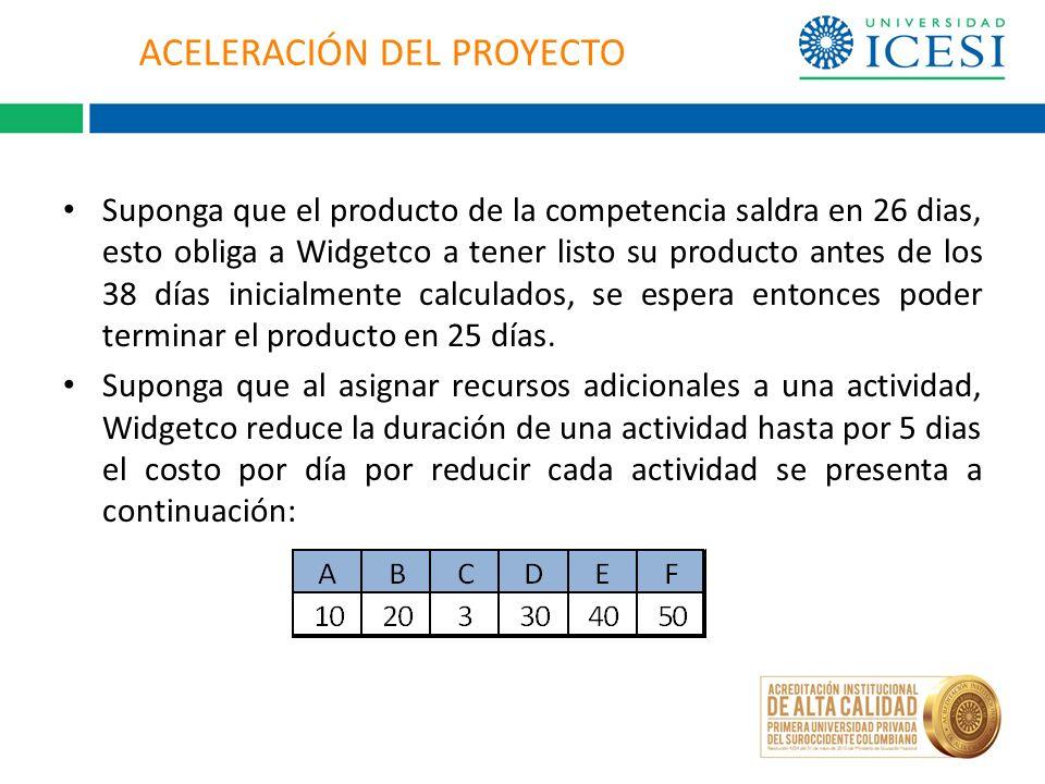 ACELERACIÓN DEL PROYECTO Suponga que el producto de la competencia saldra en 26 dias, esto obliga a Widgetco a tener listo su producto antes de los 38