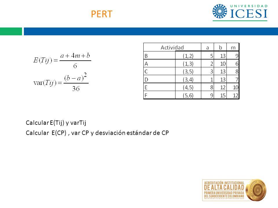 PERT Calcular E(Tij) y varTij Calcular E(CP), var CP y desviación estándar de CP