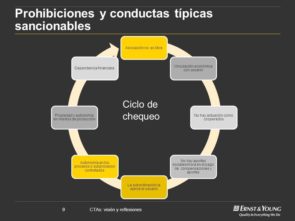 CTAs: visión y reflexiones9 Prohibiciones y conductas típicas sancionables Asociación no es libre Vinculación económica con usuario No hay actuación c