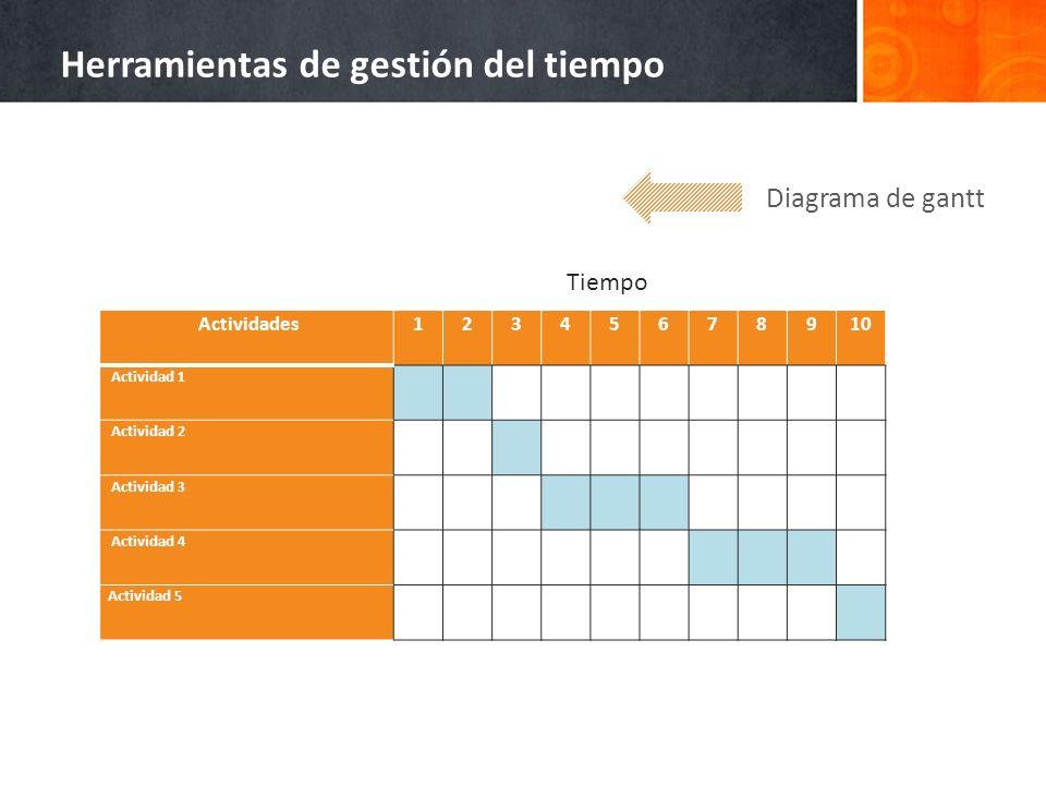 Diagrama de gantt Herramientas de gestión del tiempo Actividades12345678910 Actividad 1 Actividad 2 Actividad 3 Actividad 4 Actividad 5 Tiempo