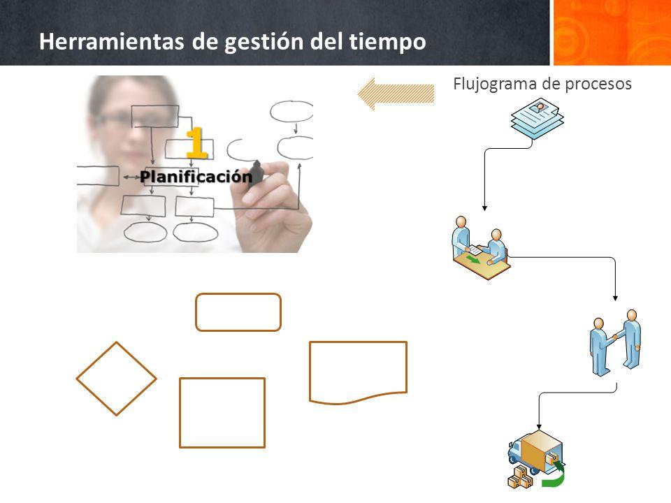 Herramientas de gestión del tiempo Flujograma de procesos