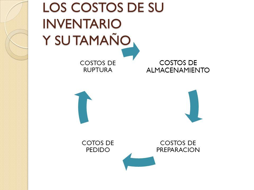 LOS COSTOS DE SU INVENTARIO Y SU TAMAÑO COSTOS DE ALMACENAMIENTO COSTOS DE PREPARACION COTOS DE PEDIDO COSTOS DE RUPTURA