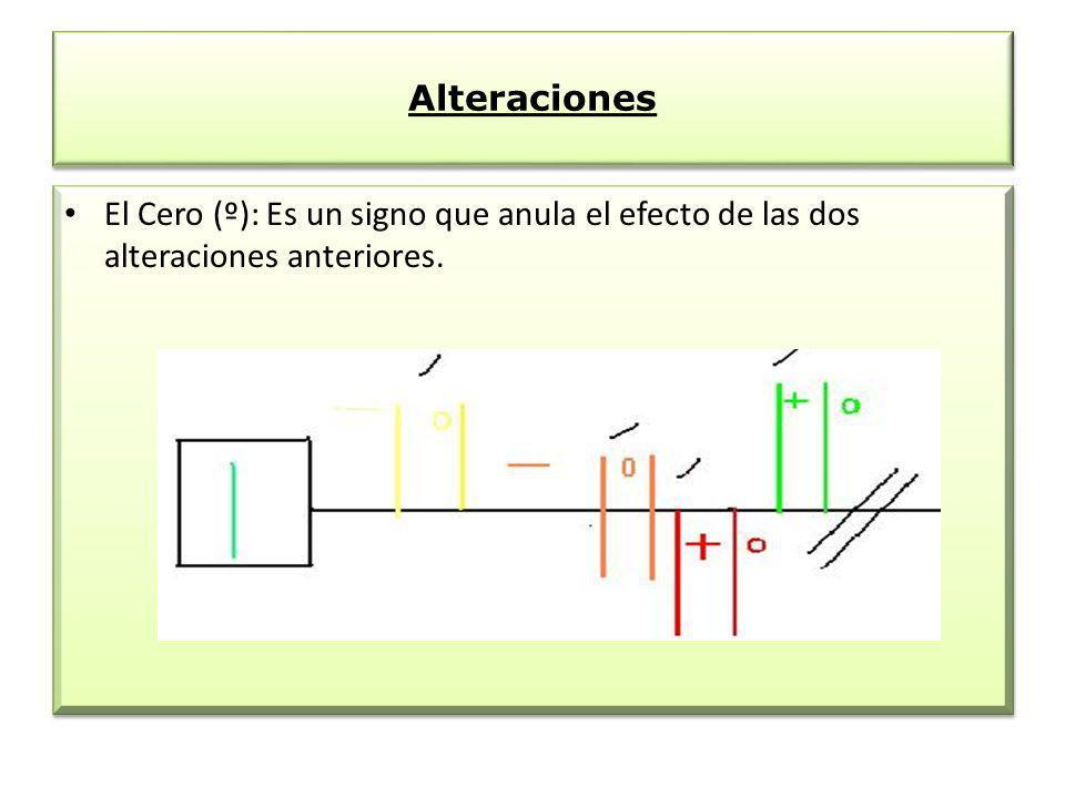 Alteraciones El Cero (º): Es un signo que anula el efecto de las dos alteraciones anteriores. El Cero (º): Es un signo que anula el efecto de las dos