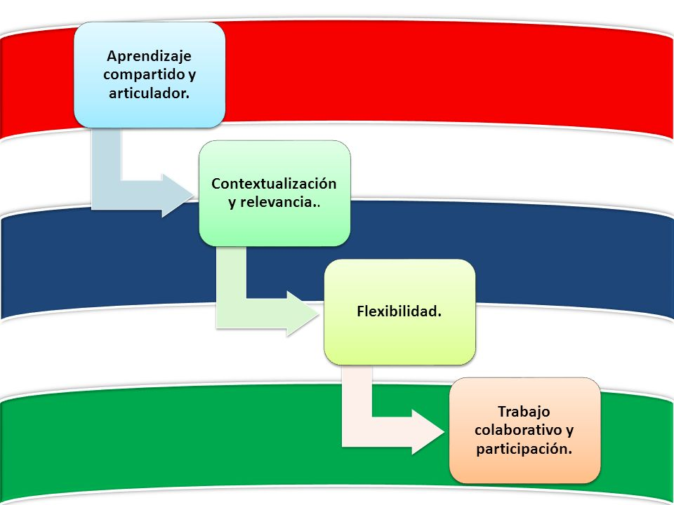 Aprendizaje compartido y articulador. Contextualización y relevancia.. Flexibilidad. Trabajo colaborativo y participación.