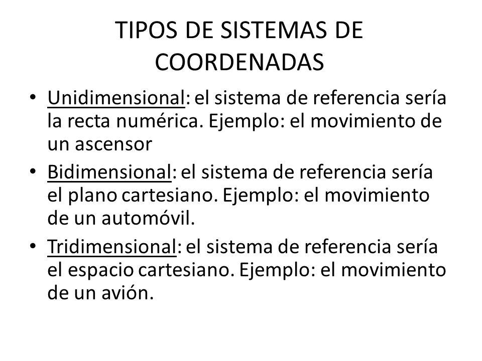 TIPOS DE SISTEMAS DE COORDENADAS Unidimensional: el sistema de referencia sería la recta numérica. Ejemplo: el movimiento de un ascensor Bidimensional