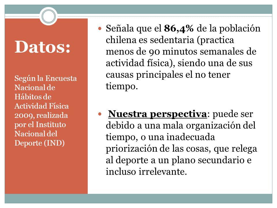 Datos: Señala que el 86,4% de la población chilena es sedentaria (practica menos de 90 minutos semanales de actividad física), siendo una de sus causas principales el no tener tiempo.