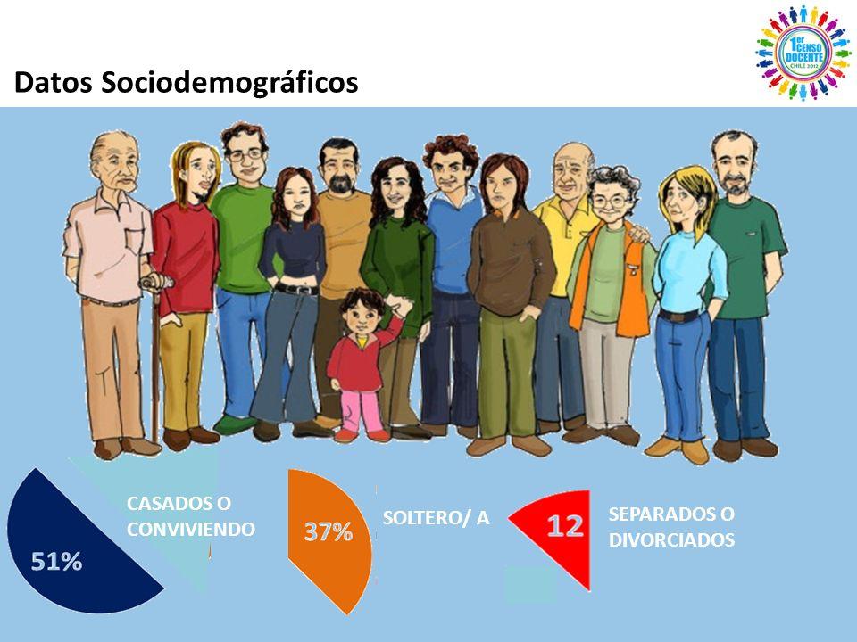 CASADOS O CONVIVIENDO SOLTERO/ A SEPARADOS O DIVORCIADOS
