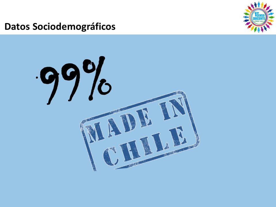 Datos Sociodemográficos 99%