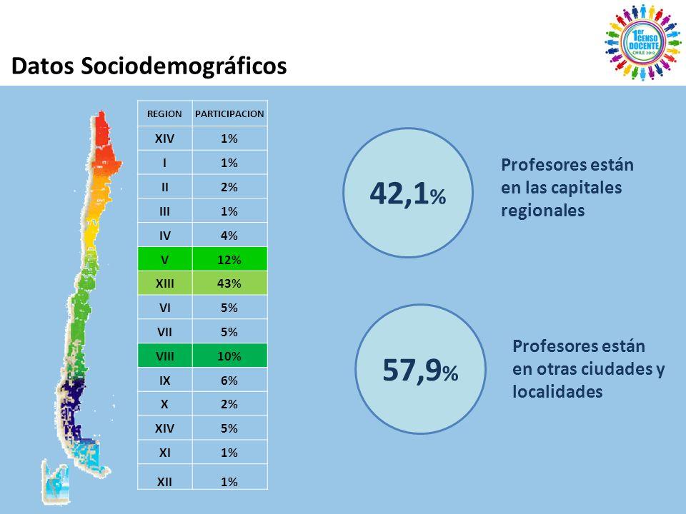 Datos Sociodemográficos REGIONPARTICIPACION XIV1% I II2% III1% IV4% V12% XIII43% VI5% VII5% VIII10% IX6% X2% XIV5% XI1% XII1% 42,1 % Profesores están en las capitales regionales 57,9 % Profesores están en otras ciudades y localidades