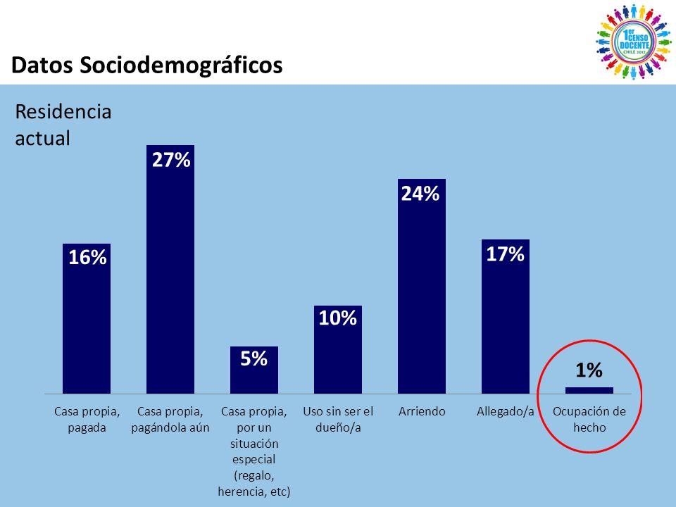 Datos Sociodemográficos Residencia actual