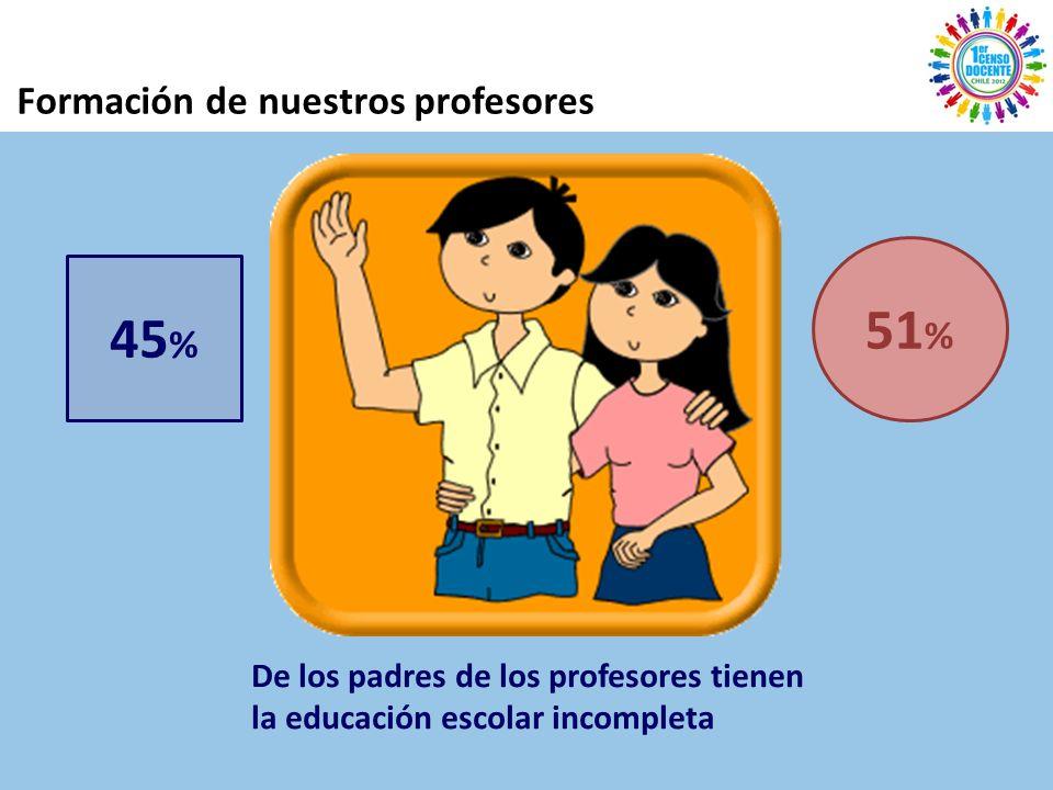 Formación de nuestros profesores 51 % 45 % De los padres de los profesores tienen la educación escolar incompleta