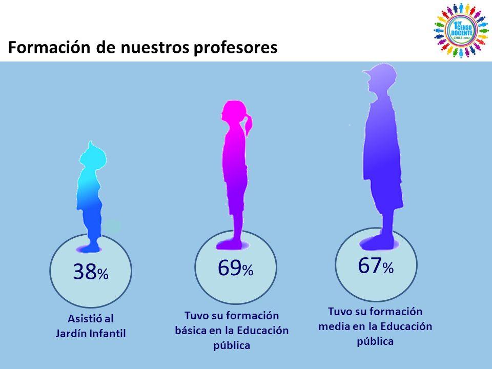 Tuvo su formación básica en la Educación pública 69 % 38 % Asistió al Jardín Infantil 67 % Tuvo su formación media en la Educación pública