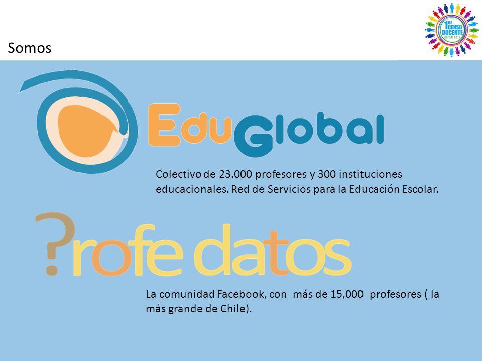 Somos Colectivo de 23.000 profesores y 300 instituciones educacionales.