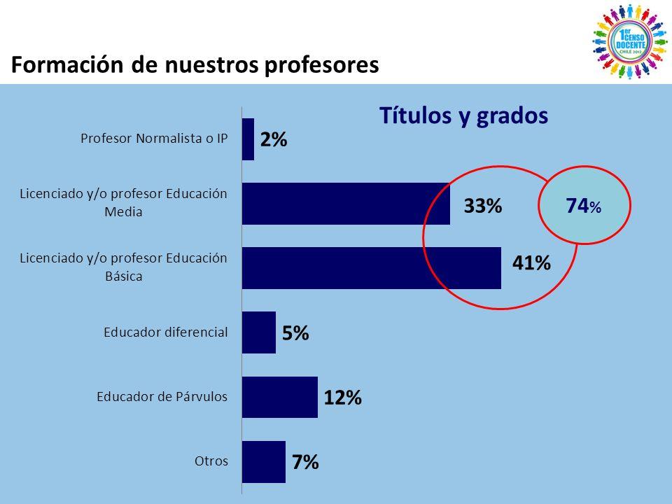 Títulos y grados 74 %