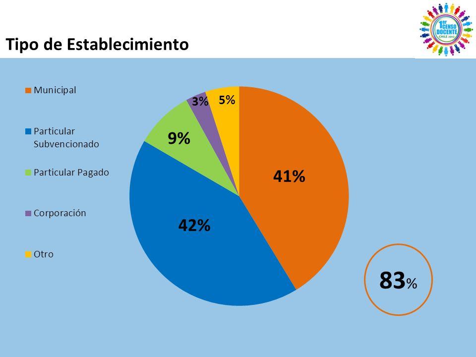 Tipo de Establecimiento 83 %