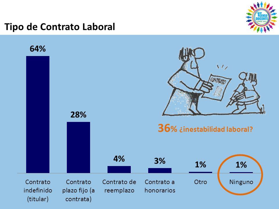 Tipo de Contrato Laboral 36 % ¿inestabilidad laboral