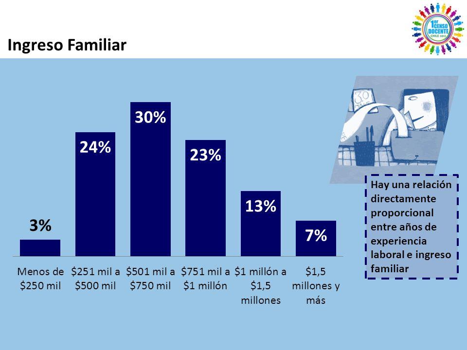 Ingreso Familiar Hay una relación directamente proporcional entre años de experiencia laboral e ingreso familiar