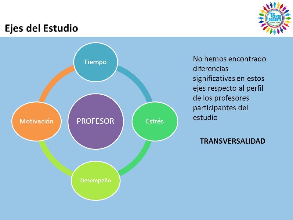 Ejes del Estudio PROFESOR TiempoEstrés Desempeño Motivación No hemos encontrado diferencias significativas en estos ejes respecto al perfil de los profesores participantes del estudio TRANSVERSALIDAD