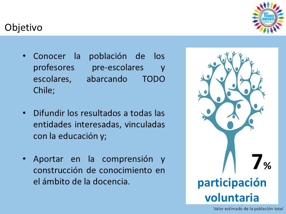 Objetivo Conocer la población de los profesores pre-escolares y escolares, abarcando TODO Chile; Difundir los resultados a todas las entidades interesadas, vinculadas con la educación y; Aportar en la comprensión y construcción de conocimiento en el ámbito de la docencia.
