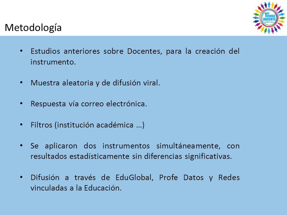 Metodología Estudios anteriores sobre Docentes, para la creación del instrumento.
