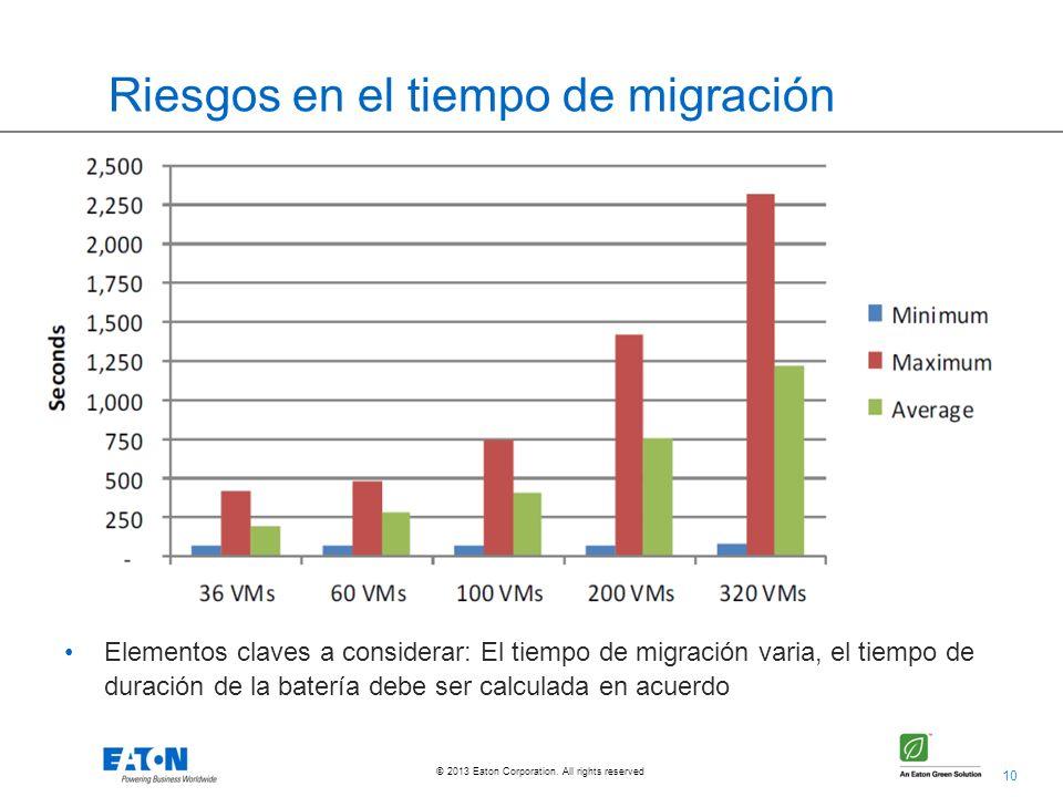 10 © 2013 Eaton Corporation. All rights reserved. Riesgos en el tiempo de migración Elementos claves a considerar: El tiempo de migración varia, el ti