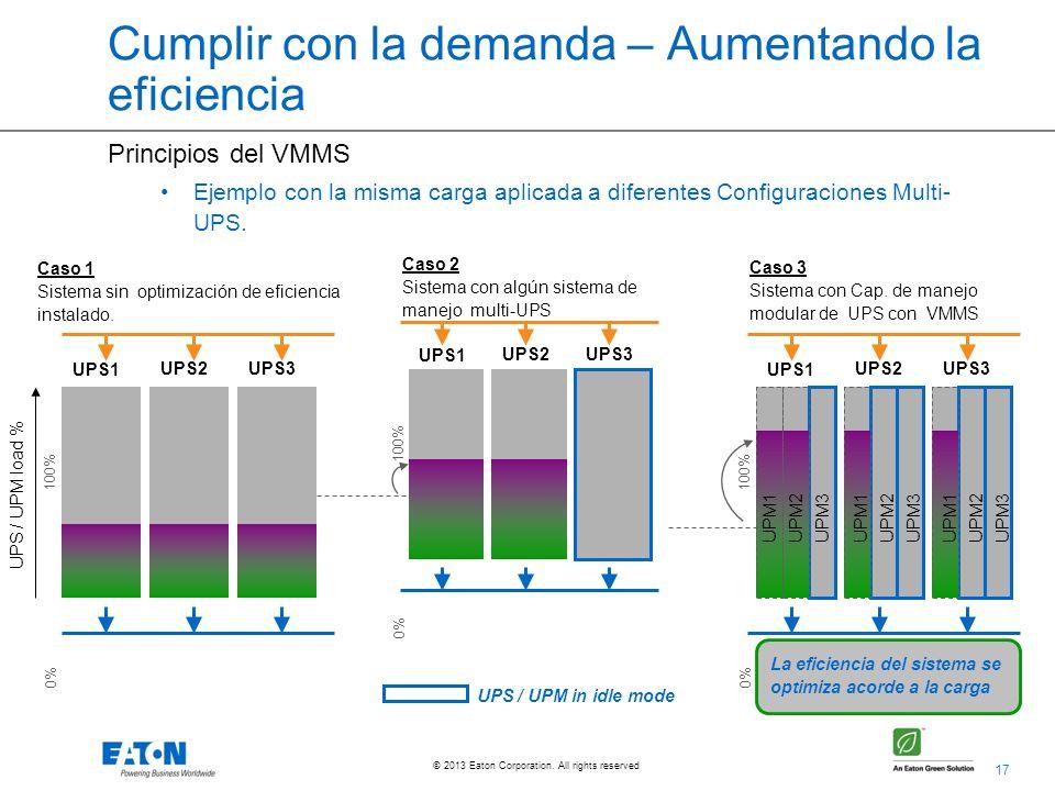 17 © 2013 Eaton Corporation. All rights reserved. Principios del VMMS Ejemplo con la misma carga aplicada a diferentes Configuraciones Multi- UPS. UPS
