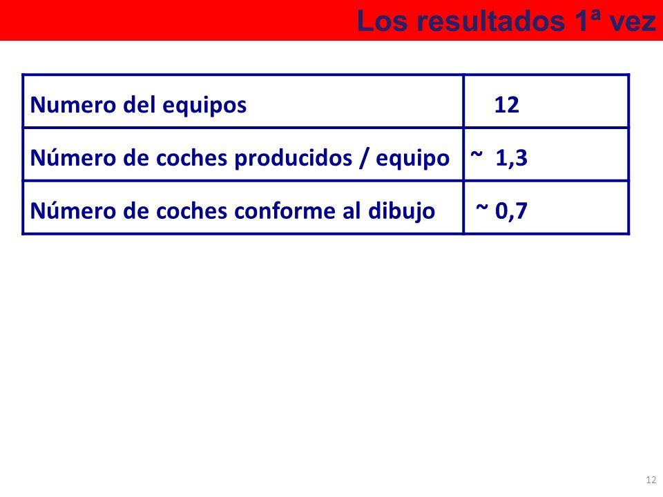 Los resultados 1ª vez 12 Numero del equipos 12 Número de coches producidos / equipo~ 1,3 Número de coches conforme al dibujo ~ 0,7