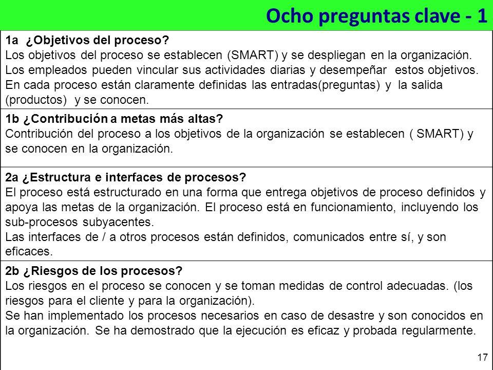 1a ¿Objetivos del proceso? Los objetivos del proceso se establecen (SMART) y se despliegan en la organización. Los empleados pueden vincular sus activ
