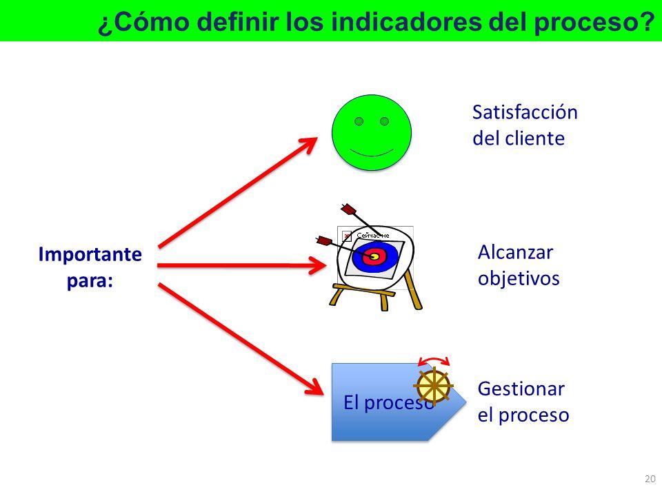 ¿Cómo definir los indicadores del proceso? 20 Importante para: Alcanzar objetivos El proceso Gestionar el proceso Satisfacción del cliente