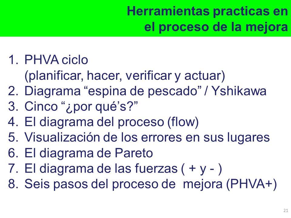 Herramientas practicas en el proceso de la mejora 21 1.PHVA ciclo (planificar, hacer, verificar y actuar) 2.Diagrama espina de pescado / Yshikawa 3.Ci