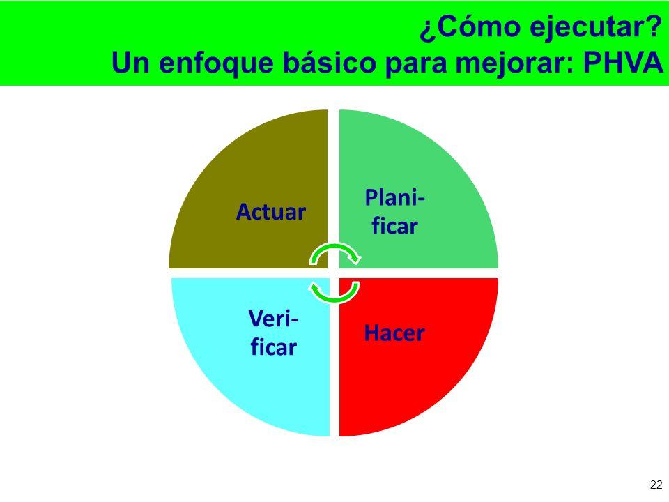 ¿Cómo ejecutar? Un enfoque básico para mejorar: PHVA 22